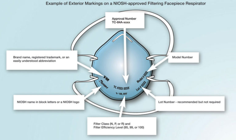 Example of the Correct Exterior Markings on a NIOSH-Approved Filtering Facepiece Respirator