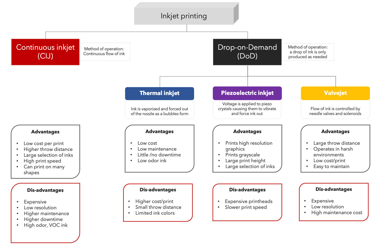 Inkjet printing technologies for Coding and Marking Products