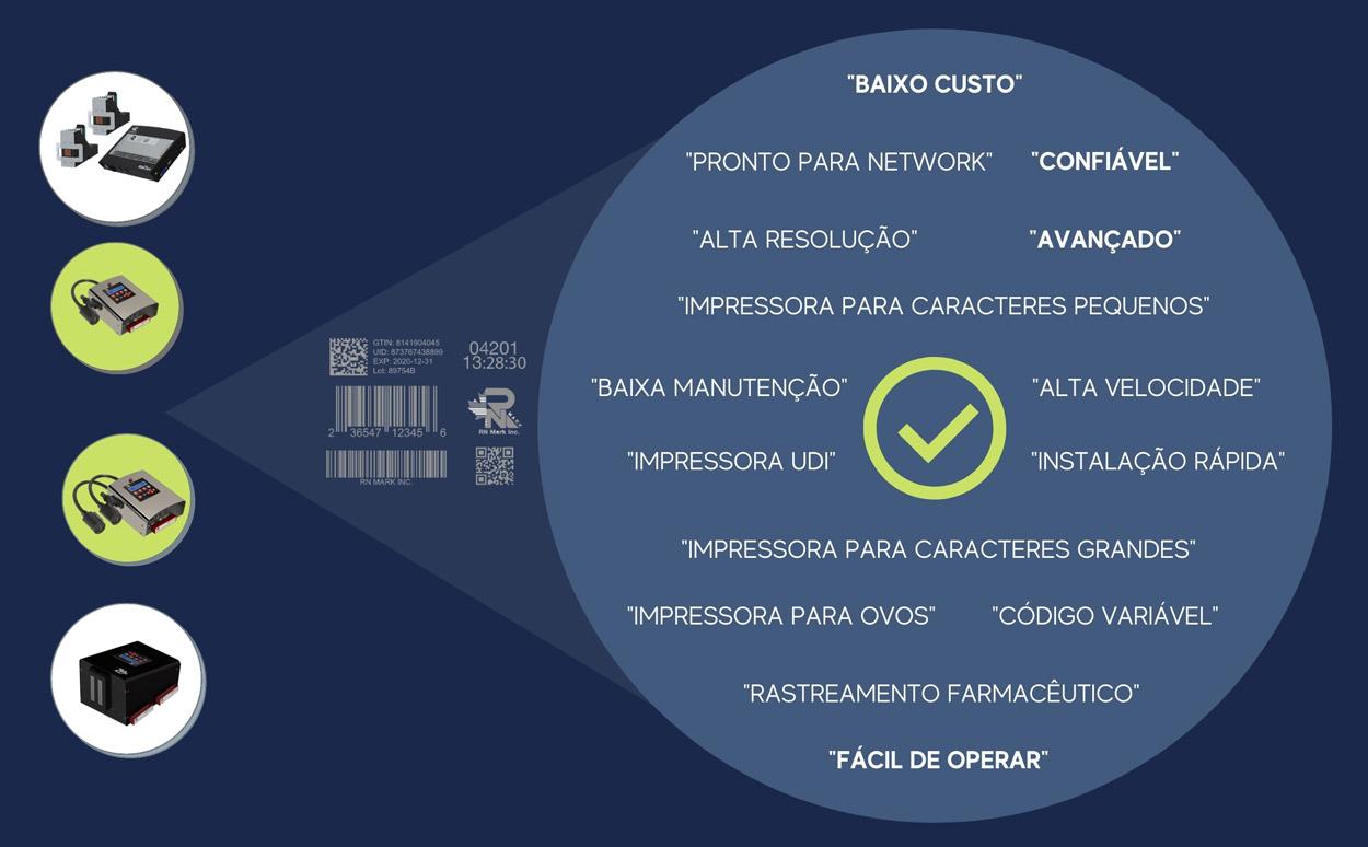 Impressoras InkJet para Codificação e Marcação industrial