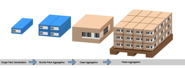 Serialization, Aggregation, Pharmaceutical Track and Trace